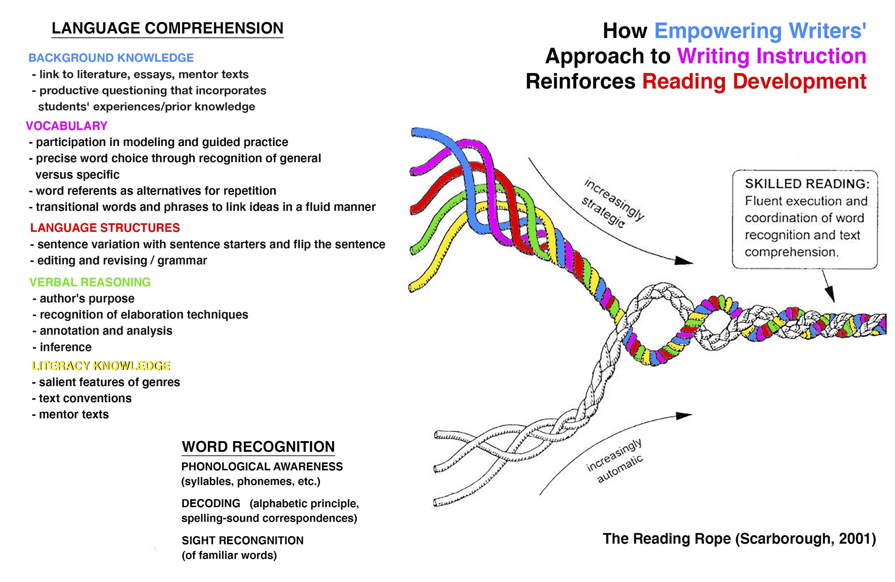 Writing & Reading Rope V3